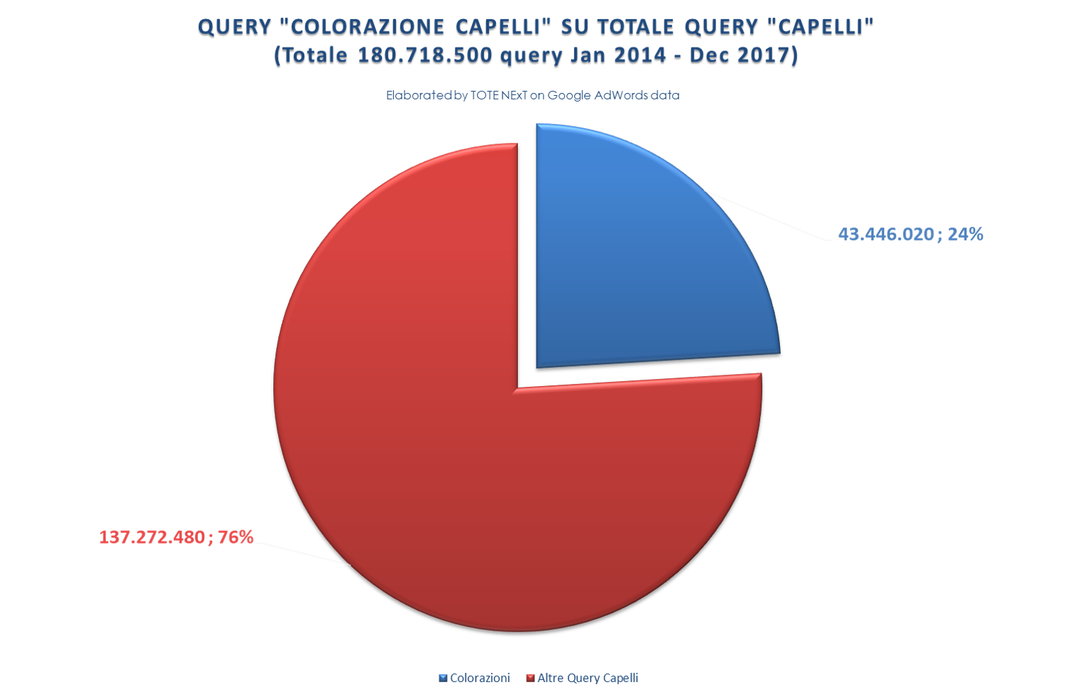 query+capelli+vs+colorazioni