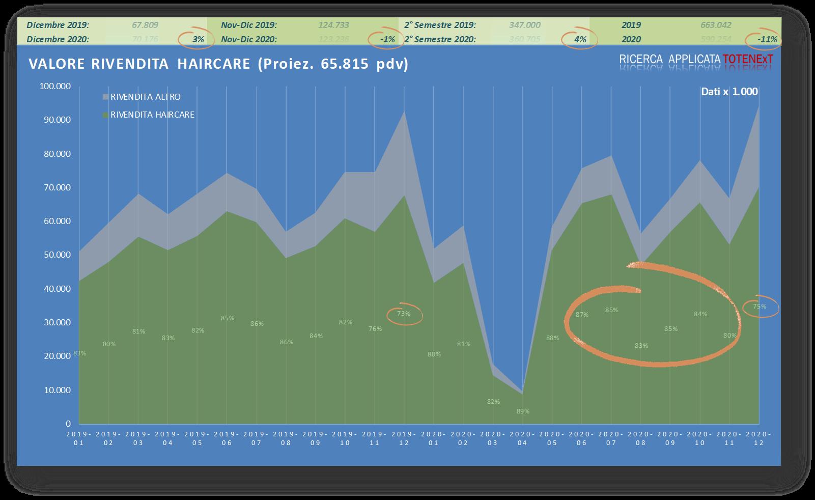 Valore Rivendita haircare - panel - monitoraggio - indagine di mercato