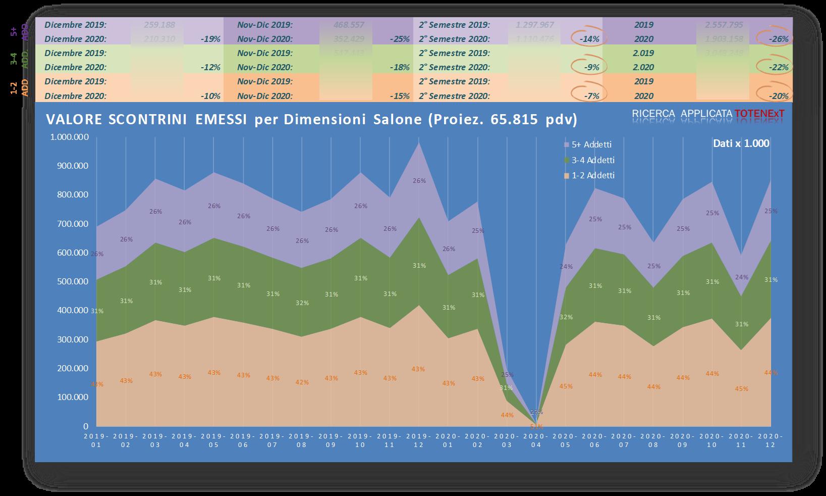 Valore scontrini emessi - Incrocio dimensione salone panel - monitoraggio - indagine di mercato